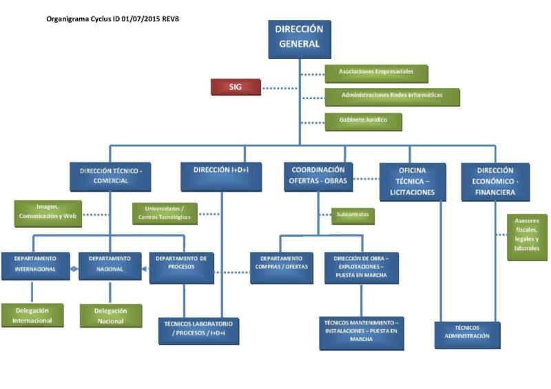 Organigrama cyclus id for Organigrama de una empresa constructora